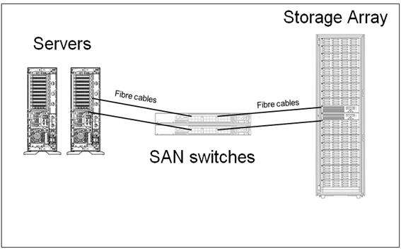 Storage Area Networks San Technology